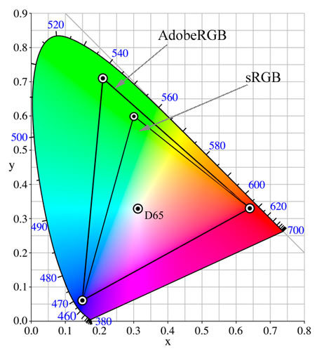 Chromaticity Diagram showing the sRGB and AdobeRGB color spaces